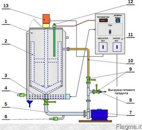 Equipment for the production of liquid fertilizers